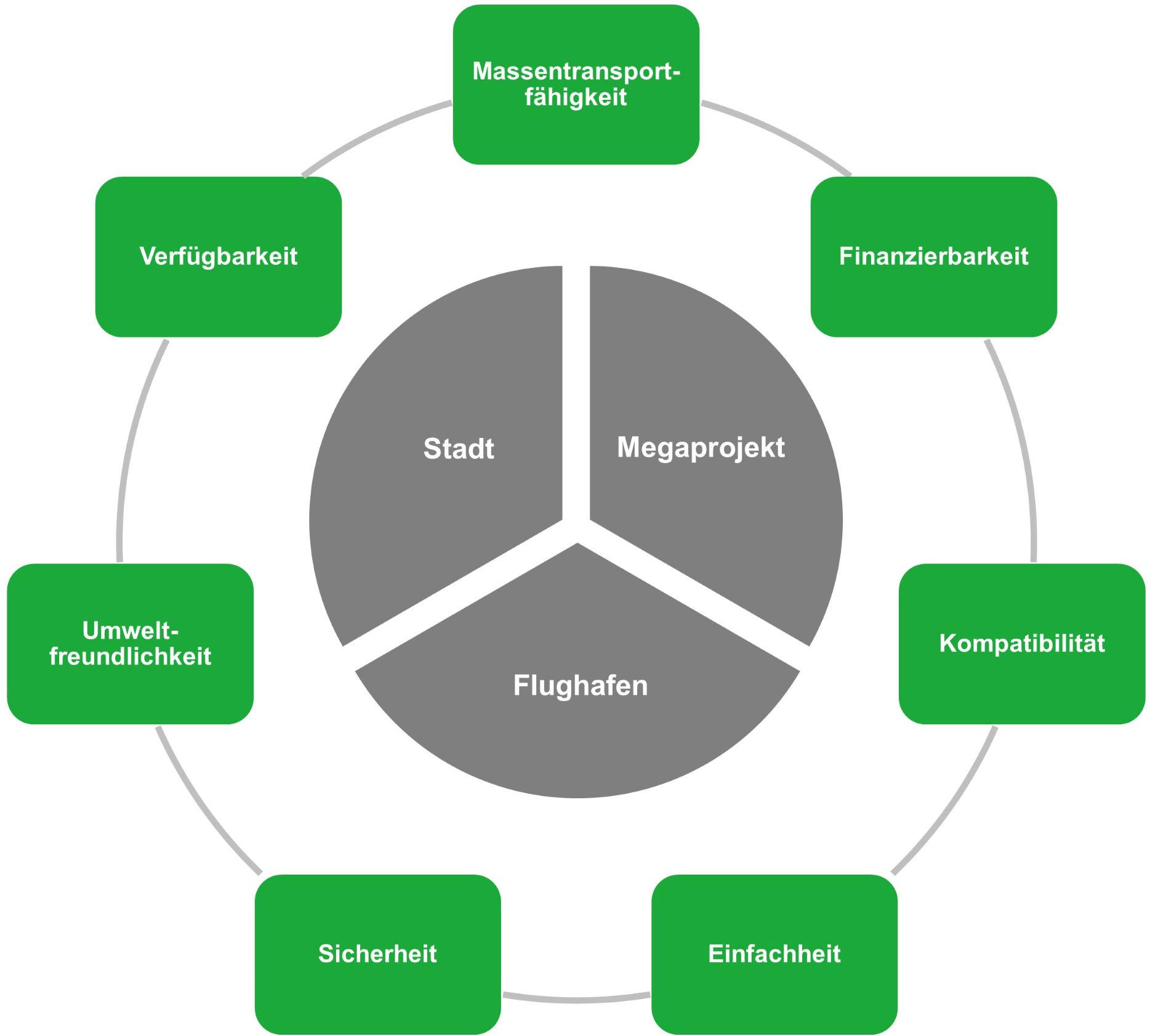 Nahverkehrsanforderungen - Erfolgsfaktoren im Nahverkehr