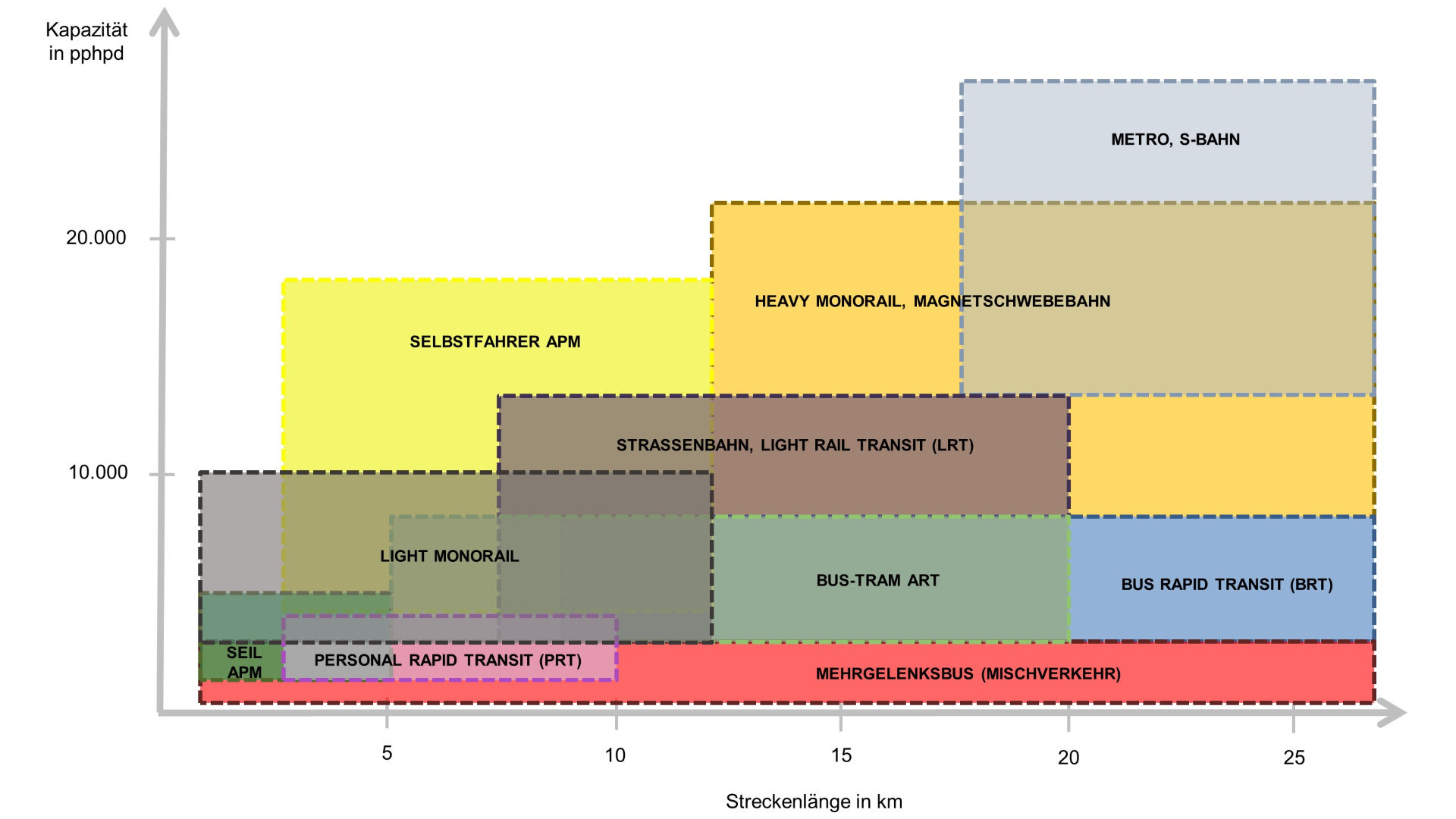 Systemgrenzen Nahverkehrssysteme