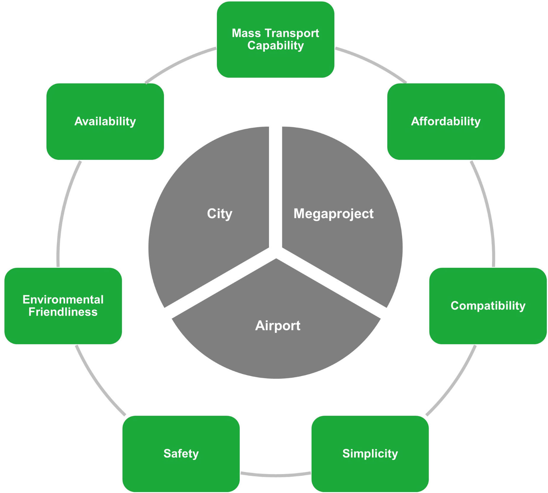 Local passenger transport requirements and success factors